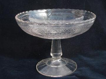 1890s antique EAPG pressed glass comport bowl, paneled forget-me-not pattern
